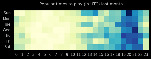 Online game heatmap for past month