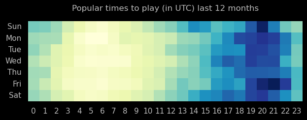 Online game heatmap for past year